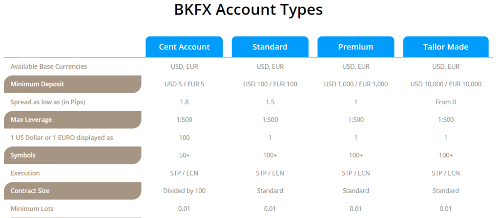 BKFX Fraud
